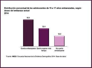 Embarazos no deseados en México