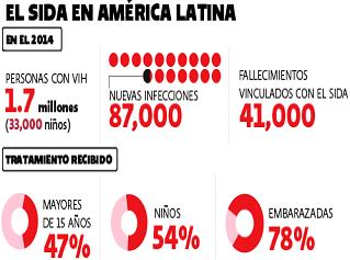 VIH en México: datos relevantes de los 176.730 casos